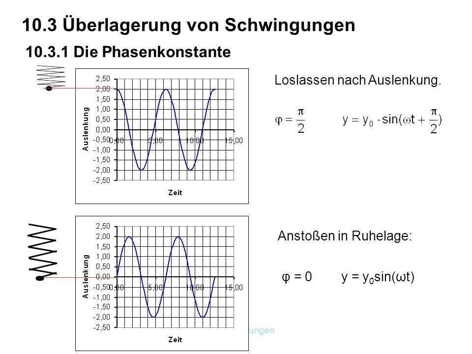 10. Schwingungen 10.3 Überlagerung von Schwingungen 10.3.1 Die Phasenkonstante Loslassen nach Auslenkung. φ = 0 y = y 0 sin(ωt) Anstoßen in Ruhelage: