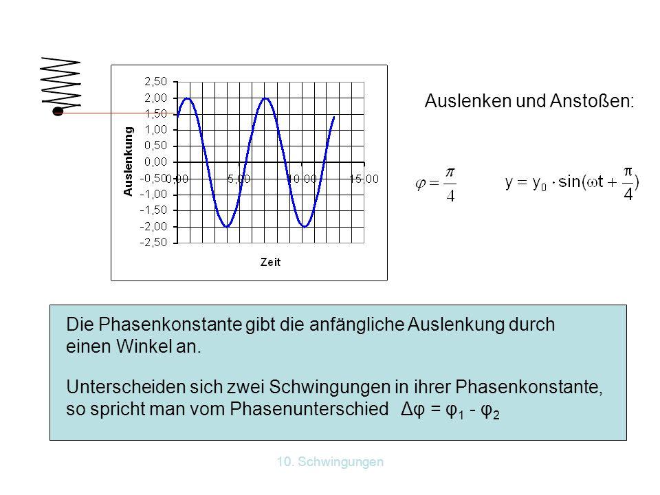 10. Schwingungen Auslenken und Anstoßen: Die Phasenkonstante gibt die anfängliche Auslenkung durch einen Winkel an. Unterscheiden sich zwei Schwingung