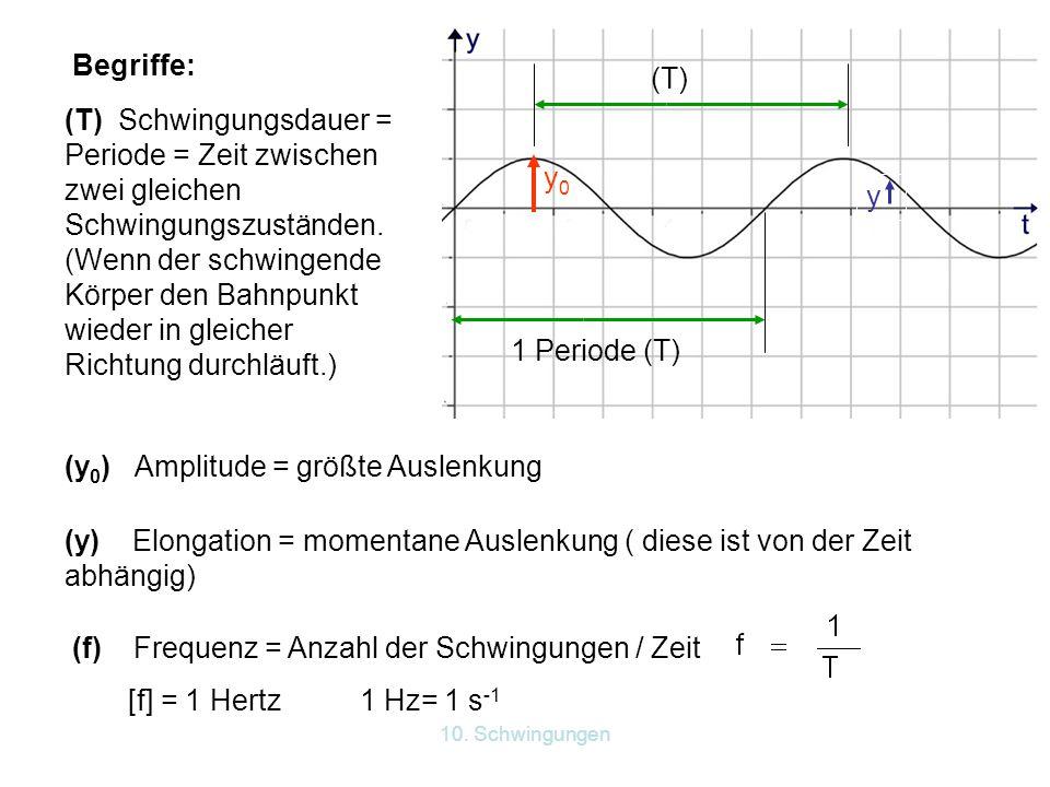 10. Schwingungen Begriffe: (T) Schwingungsdauer = Periode = Zeit zwischen zwei gleichen Schwingungszuständen. (Wenn der schwingende Körper den Bahnpun