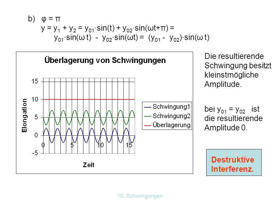10. Schwingungen b) φ = π y = y 1 + y 2 = y 01 ·sin(t) + y 02 ·sin(ωt+π) = y 01 ·sin(ω t) - y 02 ·sin(ωt) = (y 01 - y 02 )·sin(ω t) Die resultierende