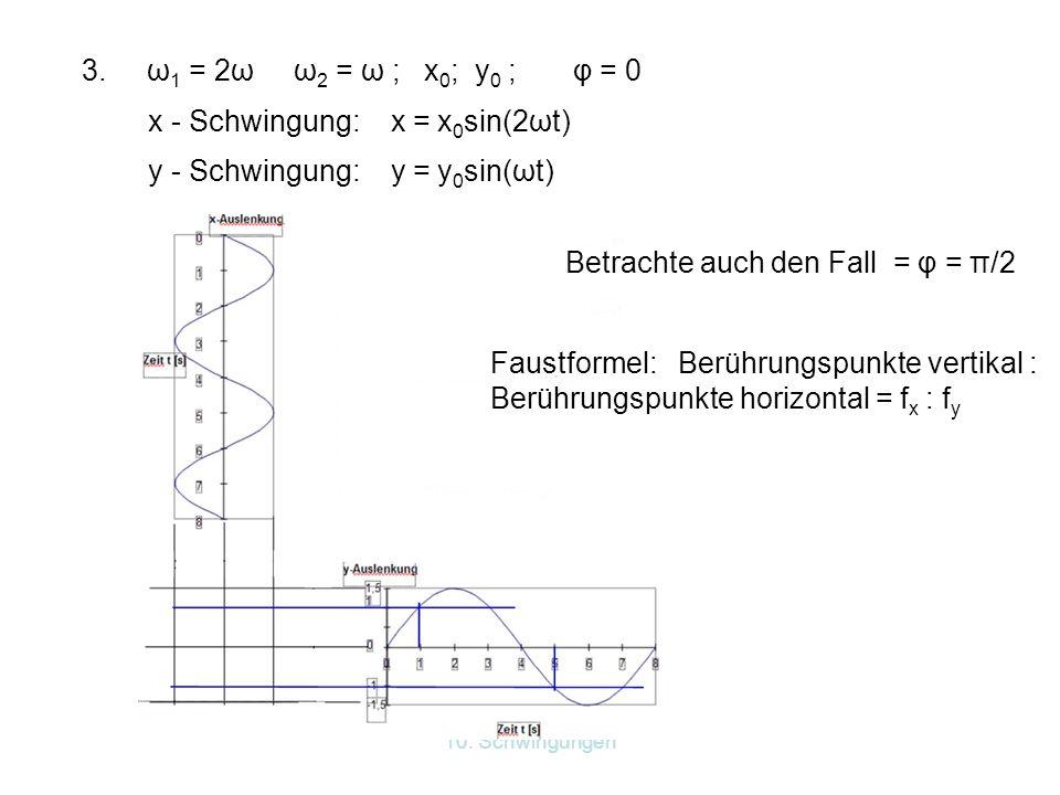 10. Schwingungen 3. ω 1 = 2ω ω 2 = ω ; x 0 ; y 0 ; φ = 0 x - Schwingung: x = x 0 sin(2ωt) y - Schwingung: y = y 0 sin(ωt) Betrachte auch den Fall = φ
