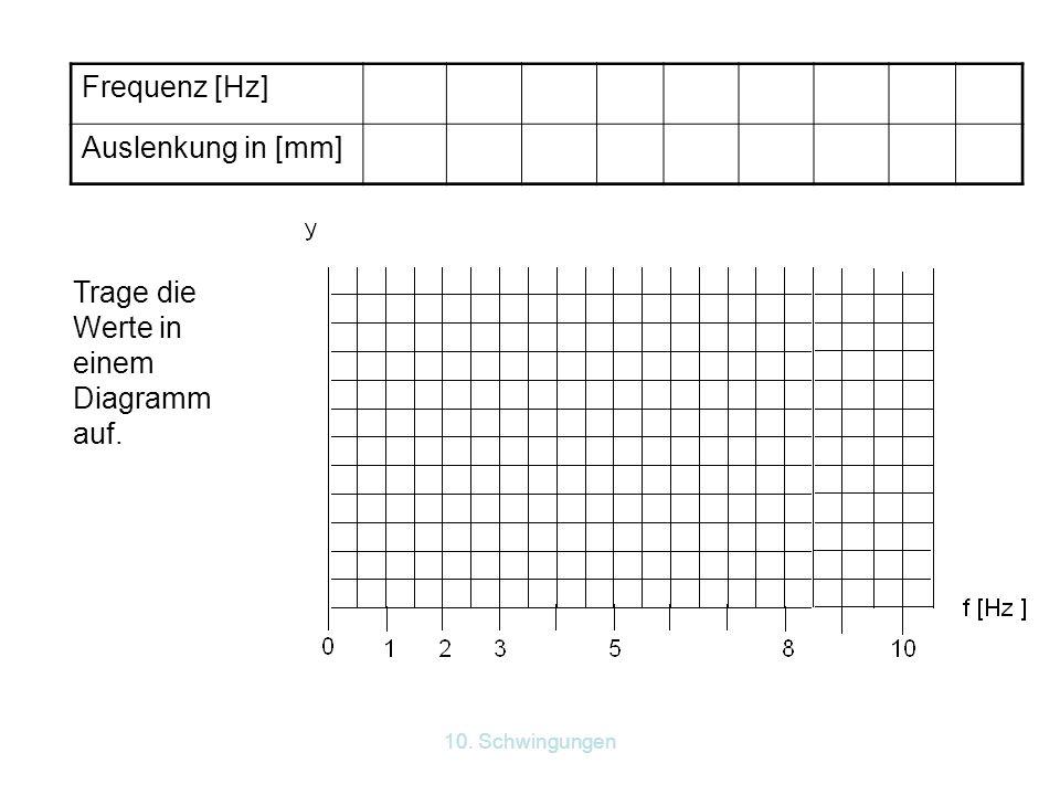 10. Schwingungen Frequenz [Hz] Auslenkung in [mm] Trage die Werte in einem Diagramm auf.