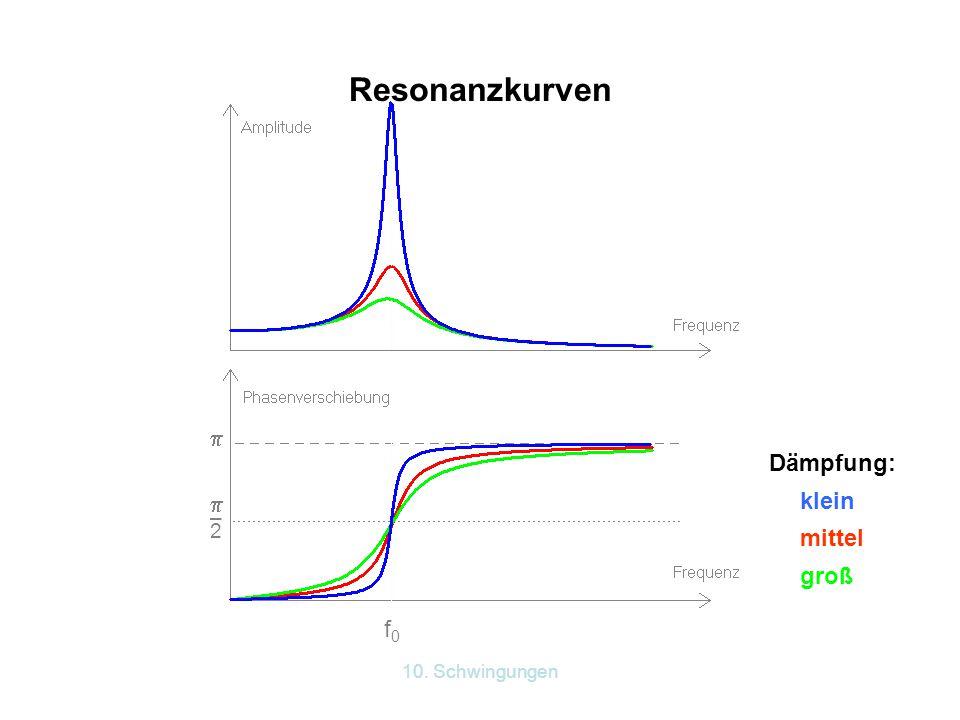 10. Schwingungen f0f0 –2–2  klein Dämpfung: mittel groß Resonanzkurven