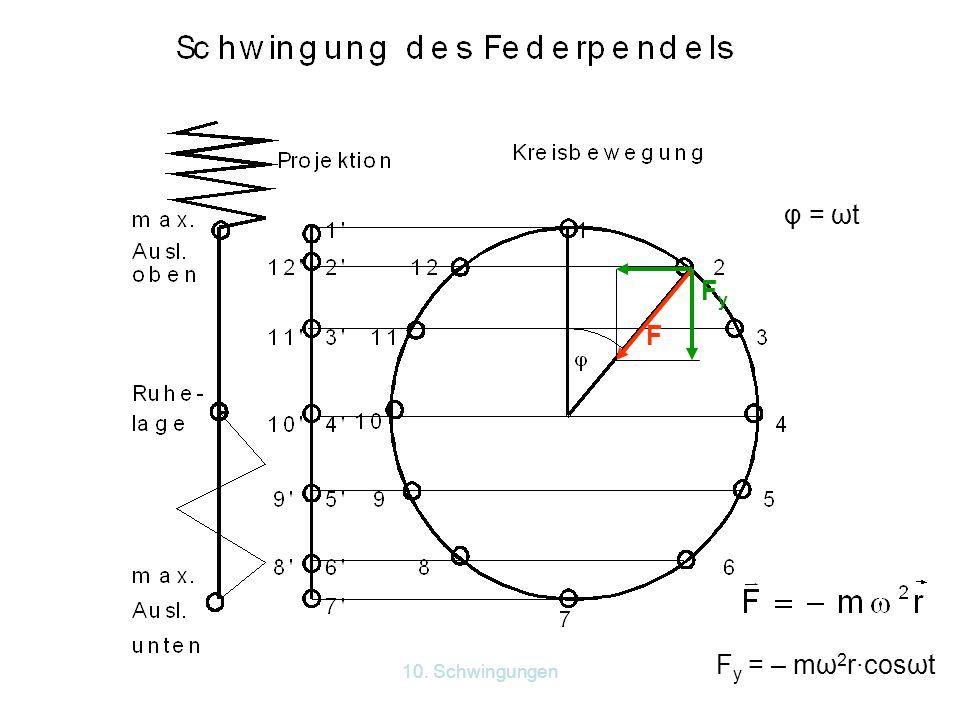 10. Schwingungen vyvy v v y = –ωy 0 ·sinωt