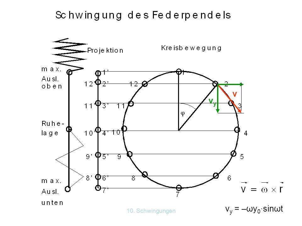 10.Schwingungen Die Amplitude der Blattfeder hängt von der Frequenz des Erregers ab.