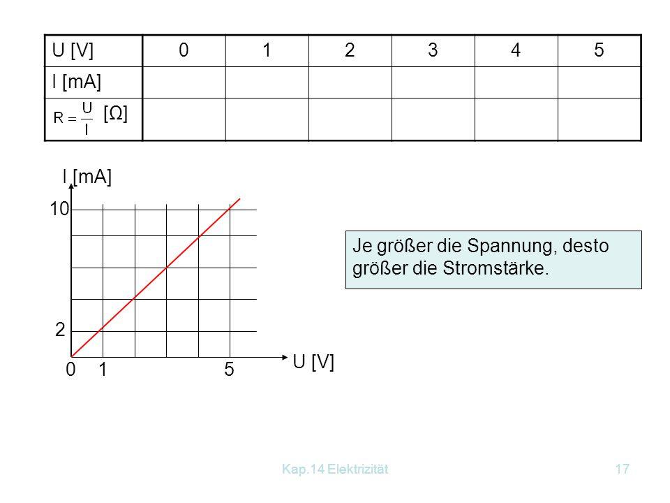 Kap.14 Elektrizität16 14.3.1 Das Ohmsche Gesetz Versuch: Die angelegte Spannung soll im Bereich von 0 V bis 5 V variiert werden. Als Widerstand verwen