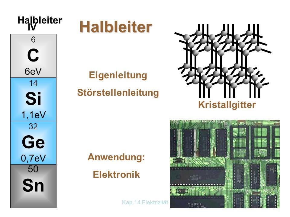 Kap.14 Elektrizität6 6 C 6eV 14 Si 1,1eV 32 Ge 0,7eV IV 50 Sn Halbleiter Eigenleitung Störstellenleitung Halbleiter Kristallgitter Anwendung: Elektronik