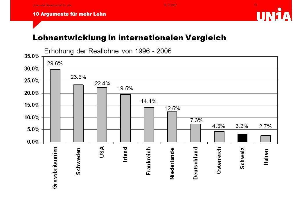 10 10 Argumente für mehr Lohn 16.10.2007Unia – die Gewerkschaft für alle Quelle: Lohnstudie der Unia, 2006 Lohnentwicklung in internationalen Vergleic