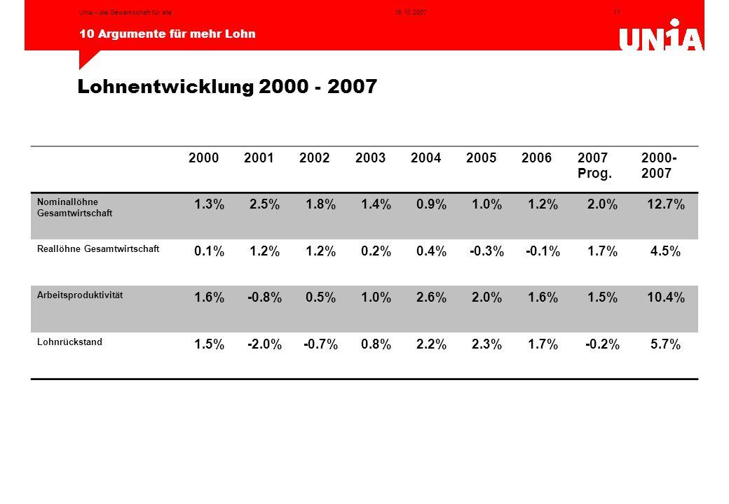 11 10 Argumente für mehr Lohn 16.10.2007Unia – die Gewerkschaft für alle Lohnentwicklung 2000 - 2007 20002001200220032004200520062007 Prog. 2000- 2007