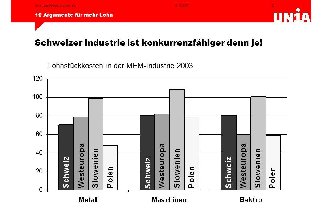 12 10 Argumente für mehr Lohn 16.10.2007Unia – die Gewerkschaft für alle Quelle: Lohnstudie der Unia, 2006 Schweizer Industrie ist konkurrenzfähiger d