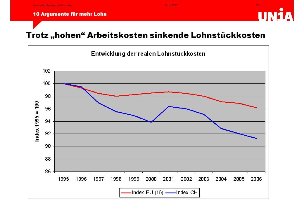 """13 10 Argumente für mehr Lohn 16.10.2007Unia – die Gewerkschaft für alle Trotz """"hohen"""" Arbeitskosten sinkende Lohnstückkosten"""