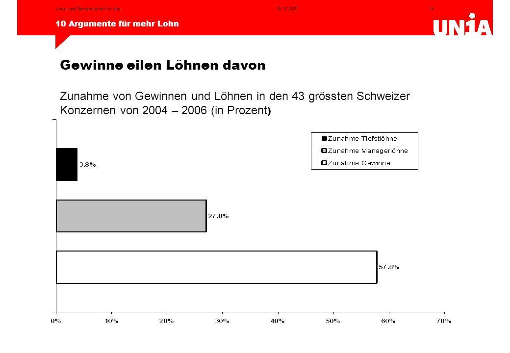 14 10 Argumente für mehr Lohn 16.10.2007Unia – die Gewerkschaft für alle Zunahme von Gewinnen und Löhnen in den 43 grössten Schweizer Konzernen von 20