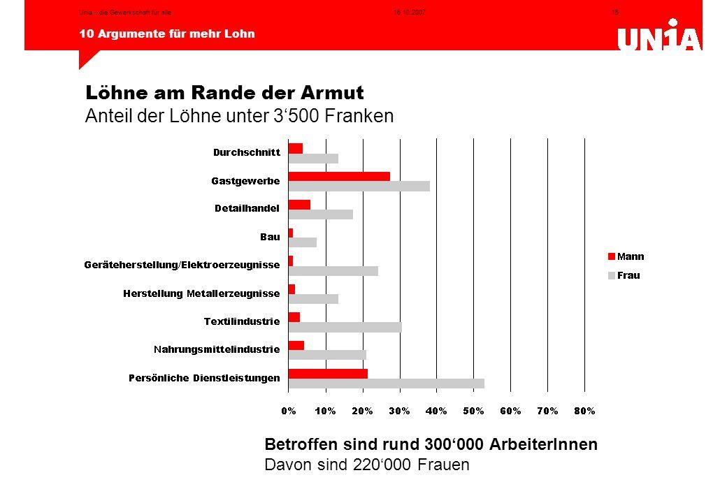 15 10 Argumente für mehr Lohn 16.10.2007Unia – die Gewerkschaft für alle Löhne am Rande der Armut Anteil der Löhne unter 3'500 Franken Betroffen sind