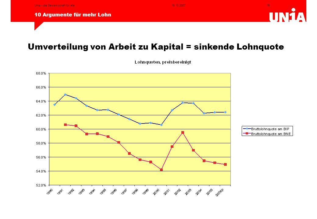 16 10 Argumente für mehr Lohn 16.10.2007Unia – die Gewerkschaft für alle Umverteilung von Arbeit zu Kapital = sinkende Lohnquote