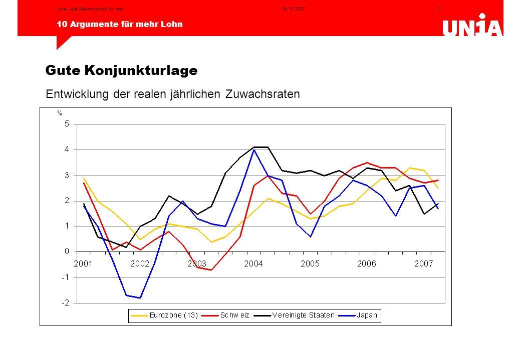 2 10 Argumente für mehr Lohn 16.10.2007Unia – die Gewerkschaft für alle Gute Konjunkturlage Entwicklung der realen jährlichen Zuwachsraten