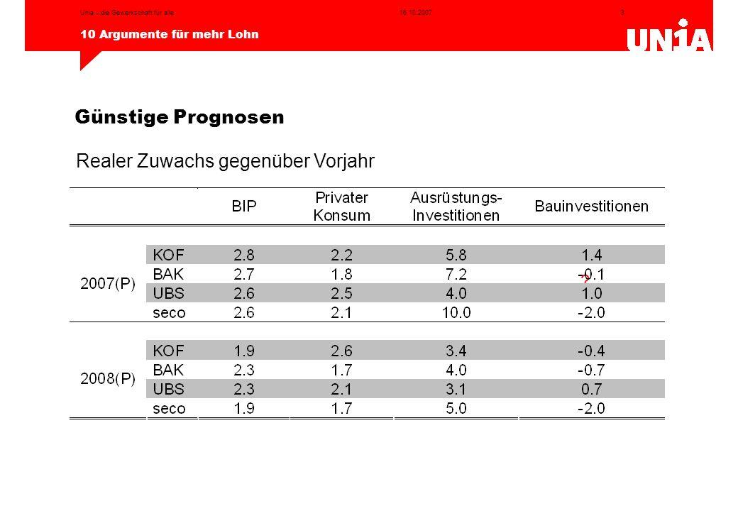 3 10 Argumente für mehr Lohn 16.10.2007Unia – die Gewerkschaft für alle ? Günstige Prognosen Realer Zuwachs gegenüber Vorjahr