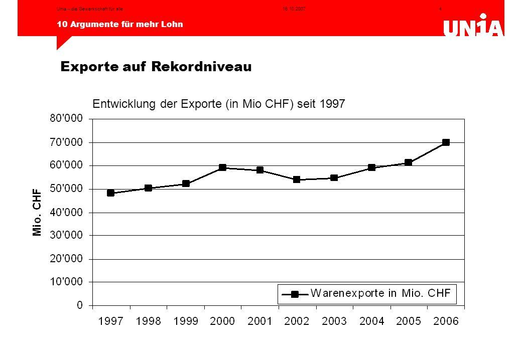 4 10 Argumente für mehr Lohn 16.10.2007Unia – die Gewerkschaft für alle Entwicklung der Exporte (in Mio CHF) seit 1997 Exporte auf Rekordniveau