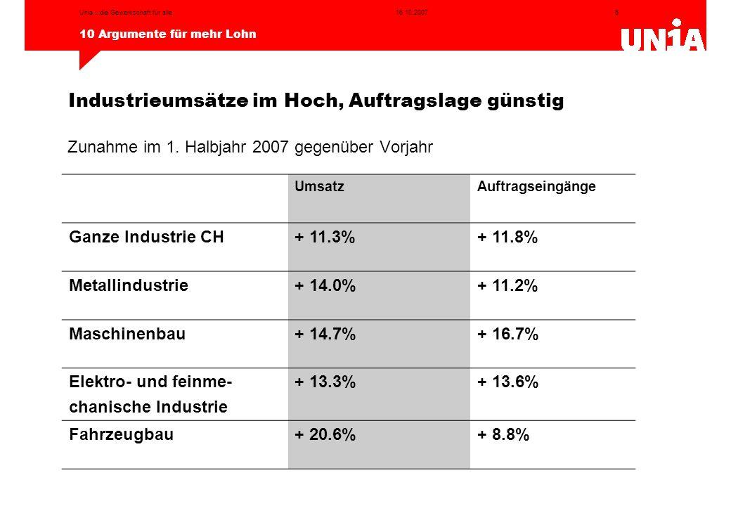 5 10 Argumente für mehr Lohn 16.10.2007Unia – die Gewerkschaft für alle Zunahme im 1. Halbjahr 2007 gegenüber Vorjahr Industrieumsätze im Hoch, Auftra