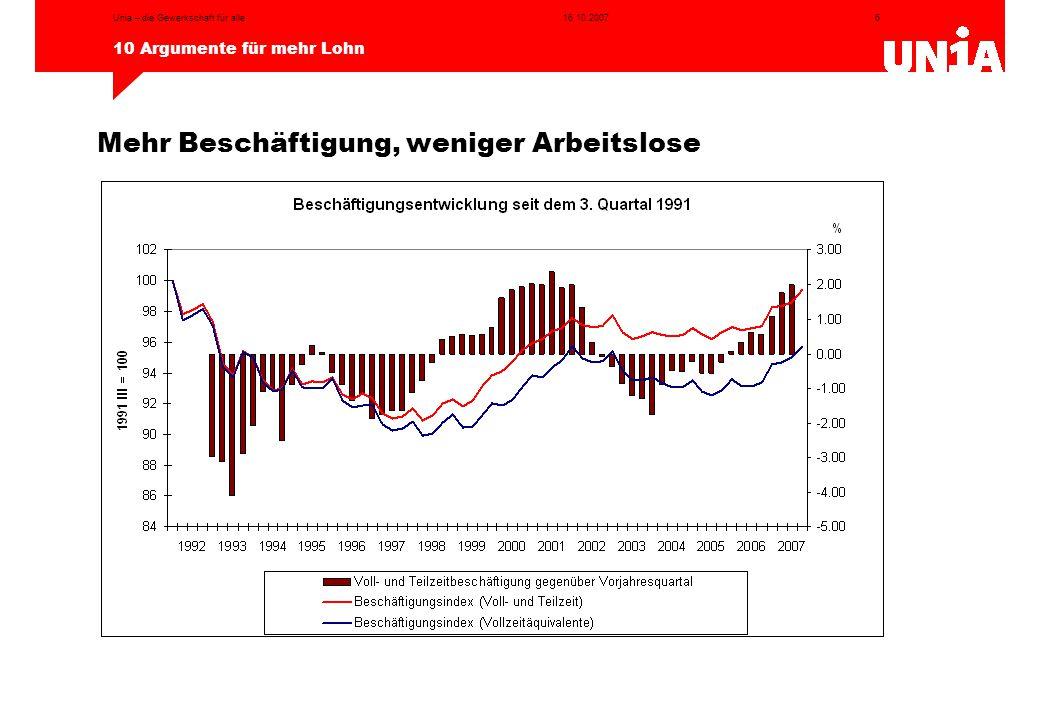 6 10 Argumente für mehr Lohn 16.10.2007Unia – die Gewerkschaft für alle Mehr Beschäftigung, weniger Arbeitslose