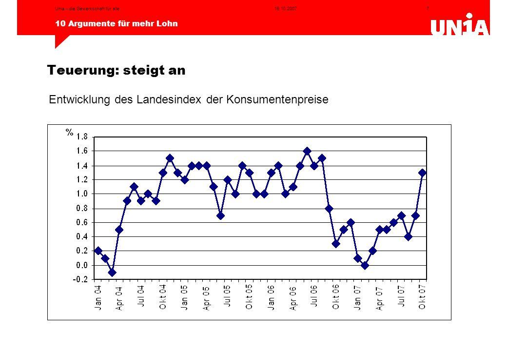 7 10 Argumente für mehr Lohn 16.10.2007Unia – die Gewerkschaft für alle Teuerung: steigt an Entwicklung des Landesindex der Konsumentenpreise