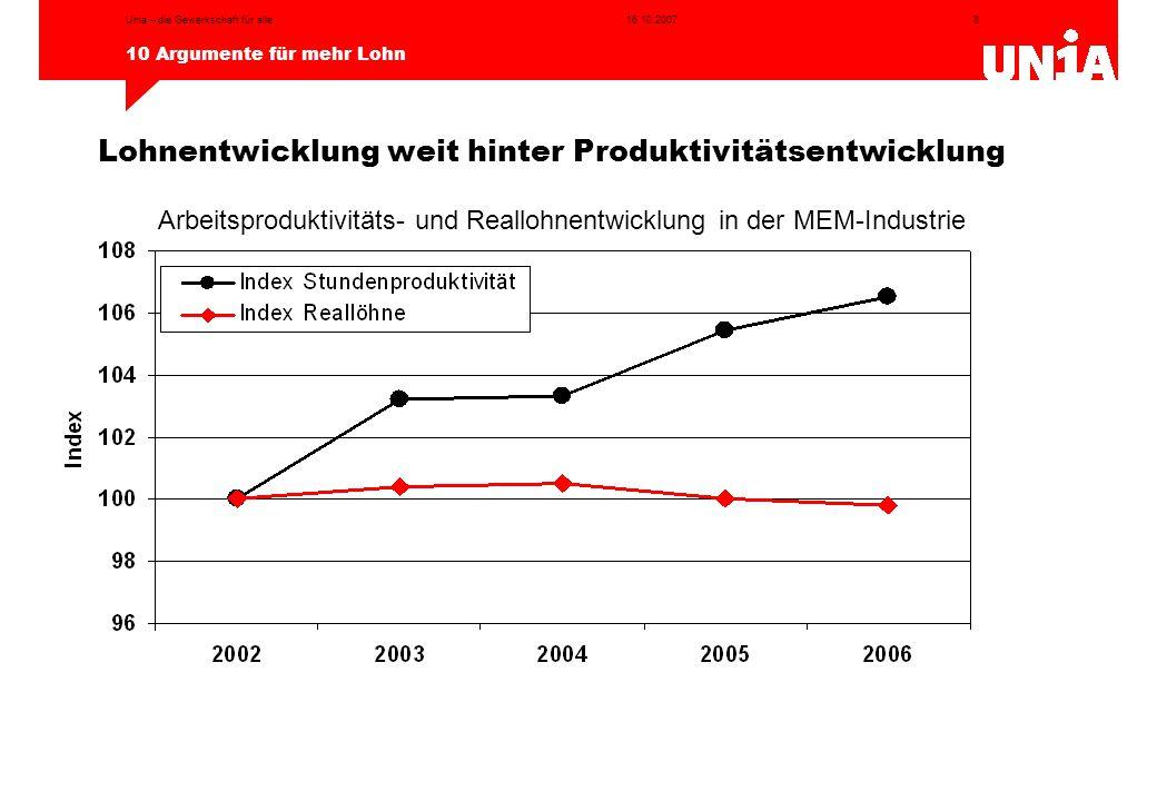 8 10 Argumente für mehr Lohn 16.10.2007Unia – die Gewerkschaft für alle Lohnentwicklung weit hinter Produktivitätsentwicklung Arbeitsproduktivitäts- u