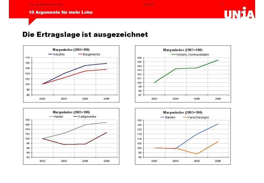 9 10 Argumente für mehr Lohn 16.10.2007Unia – die Gewerkschaft für alle Die Ertragslage ist ausgezeichnet