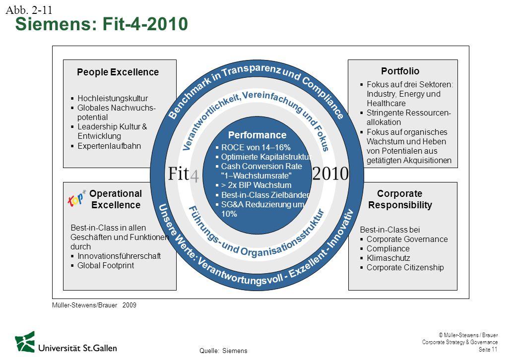 © Müller-Stewens / Brauer Corporate Strategy & Governance Seite 11 Siemens: Fit-4-2010 Quelle: Siemens  Hochleistungskultur  Globales Nachwuchs- pot