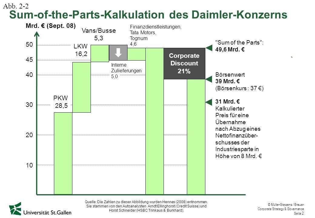 © Müller-Stewens / Brauer Corporate Strategy & Governance Seite 2 Quelle: Die Zahlen zu dieser Abbildung wurden Hennes (2008) entnommen. Sie stammen v