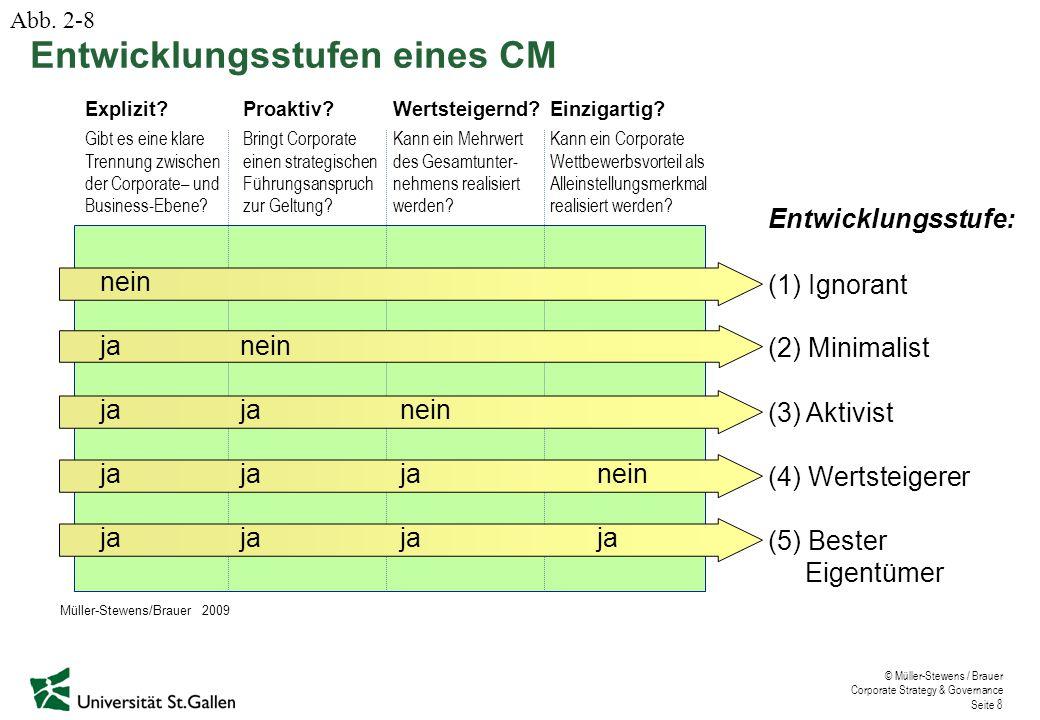 © Müller-Stewens / Brauer Corporate Strategy & Governance Seite 8 Entwicklungsstufen eines CM nein janein jajanein jajaja nein jajaja ja Entwicklungss