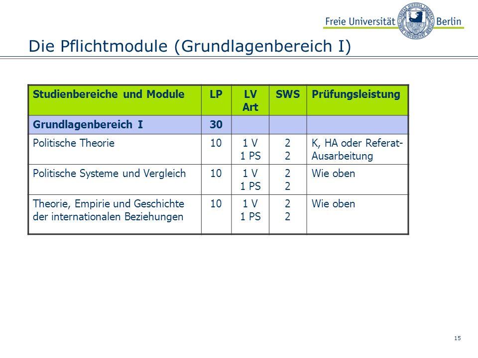 15 Die Pflichtmodule (Grundlagenbereich I) Studienbereiche und ModuleLPLV Art SWSPrüfungsleistung Grundlagenbereich I30 Politische Theorie101 V 1 PS2