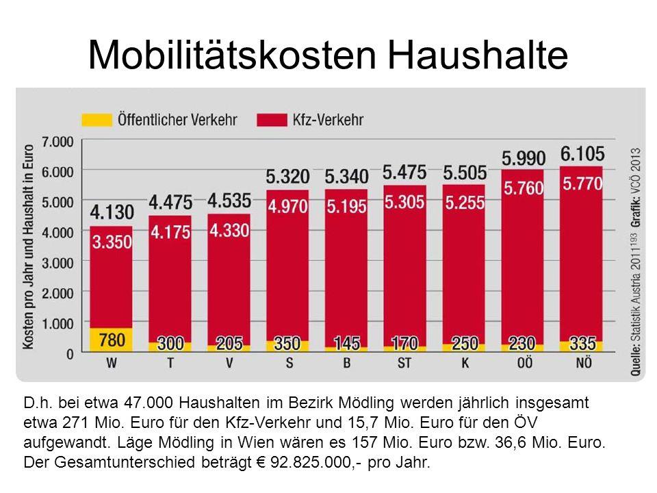 Mobilitätskosten Haushalte D.h. bei etwa 47.000 Haushalten im Bezirk Mödling werden jährlich insgesamt etwa 271 Mio. Euro für den Kfz-Verkehr und 15,7