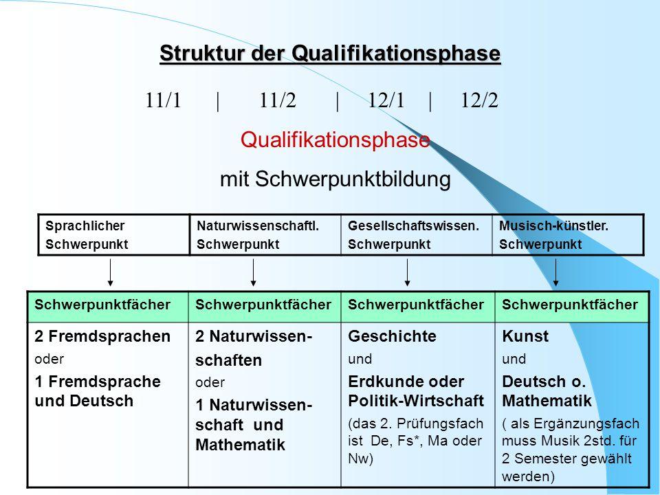 Struktur der Qualifikationsphase 11/1 | 11/2 | 12/1 | 12/2 Qualifikationsphase mit Schwerpunktbildung Sprachlicher Schwerpunkt Naturwissenschaftl. Sch