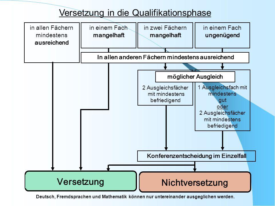 Versetzung in die Qualifikationsphase Deutsch, Fremdsprachen und Mathematik können nur untereinander ausgeglichen werden. 1 Ausgleichsfach mit mindest