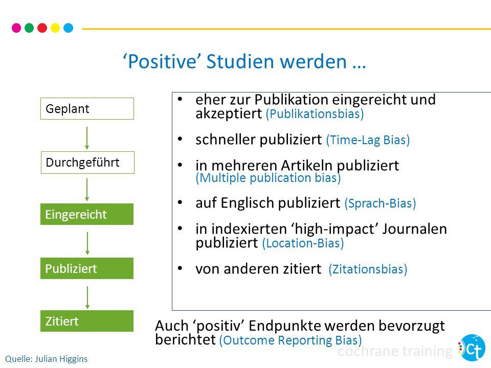 cochrane training Geplant Durchgeführt Eingereicht Zitiert Publiziert 'Positive' Studien werden … eher zur Publikation eingereicht und akzeptiert (Publikationsbias) schneller publiziert (Time-Lag Bias) in mehreren Artikeln publiziert (Multiple publication bias) auf Englisch publiziert (Sprach-Bias) in indexierten 'high-impact' Journalen publiziert (Location-Bias) von anderen zitiert (Zitationsbias) Quelle: Julian Higgins Auch 'positiv' Endpunkte werden bevorzugt berichtet (Outcome Reporting Bias)