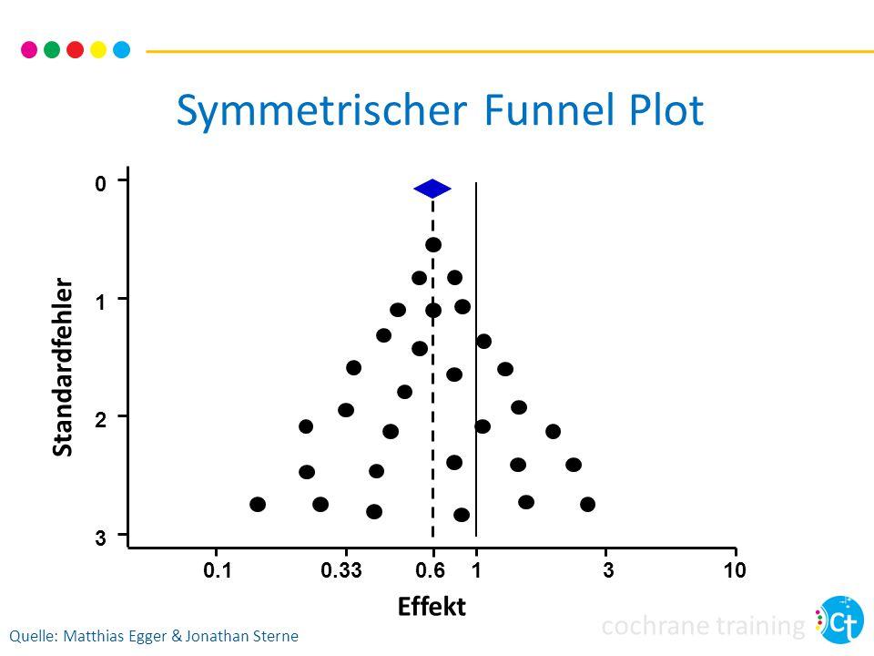 cochrane training Symmetrischer Funnel Plot Standardfehler Effekt Quelle: Matthias Egger & Jonathan Sterne 0.10.3313 3 2 1 0 100.6
