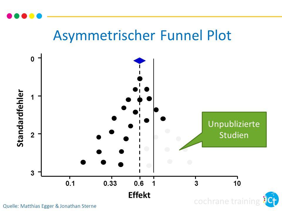 cochrane training Asymmetrischer Funnel Plot 0.10.3313 3 2 1 0 100.6 Effekt Standardfehler Quelle: Matthias Egger & Jonathan Sterne Unpublizierte Studien