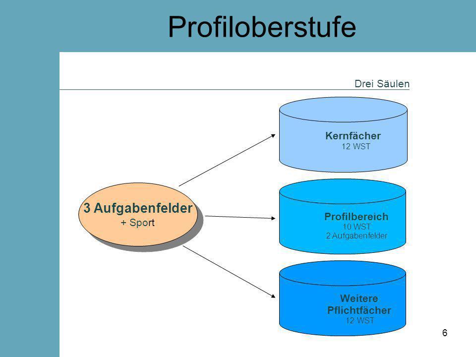 Profiloberstufe Kernfächer  Deutsch, Mathematik, weitergef.
