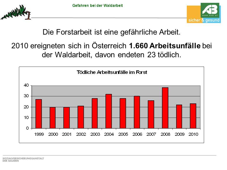 Gefahren bei der Waldarbeit Die Forstarbeit ist eine gefährliche Arbeit. 2010 ereigneten sich in Österreich 1.660 Arbeitsunfälle bei der Waldarbeit, d