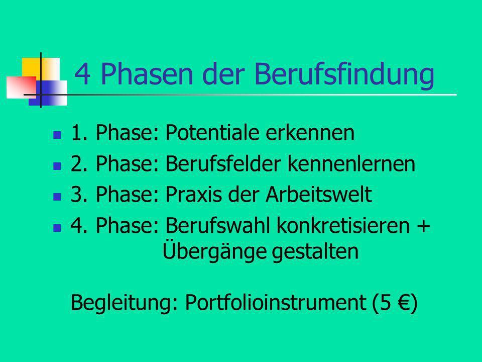 4 Phasen der Berufsfindung 1. Phase: Potentiale erkennen 2. Phase: Berufsfelder kennenlernen 3. Phase: Praxis der Arbeitswelt 4. Phase: Berufswahl kon