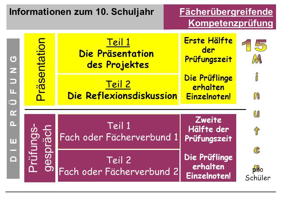Informationen zum 10. SchuljahrFächerübergreifende Kompetenzprüfung D I E P R Ü F U N G Teil 1 Die Präsentation des Projektes Teil 2 Die Reflexionsdis