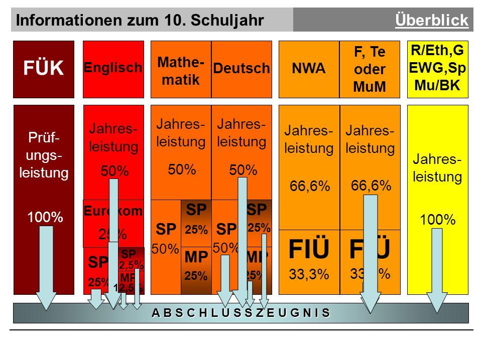 Informationen zum 10.SchuljahrFragen?.