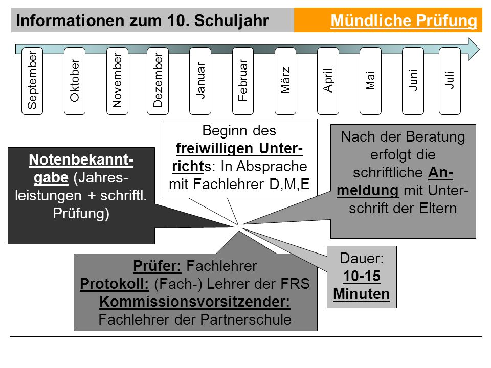 Informationen zum 10.