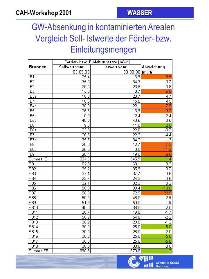 CAH-Workshop 2001 WASSER WASSER GW-Absenkung in kontaminierten Arealen Vergleich Soll- Istwerte der Förder- bzw.