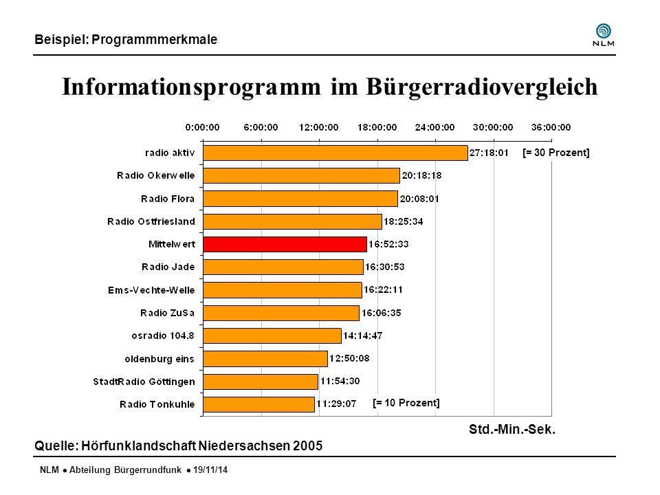 NLM  Abteilung Bürgerrundfunk  19/11/14 Informationsprogramm im Bürgerradiovergleich Beispiel: Programmmerkmale Quelle: Hörfunklandschaft Niedersach