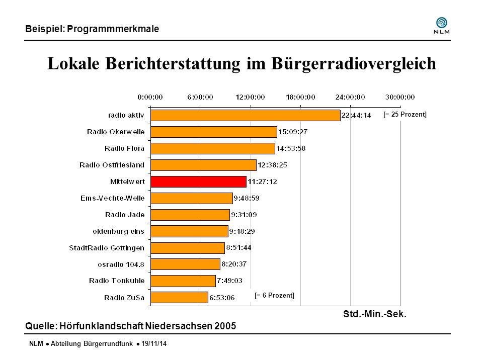NLM  Abteilung Bürgerrundfunk  19/11/14 Lokale Berichterstattung im Bürgerradiovergleich Beispiel: Programmmerkmale Quelle: Hörfunklandschaft Niedersachsen 2005 Std.-Min.-Sek.