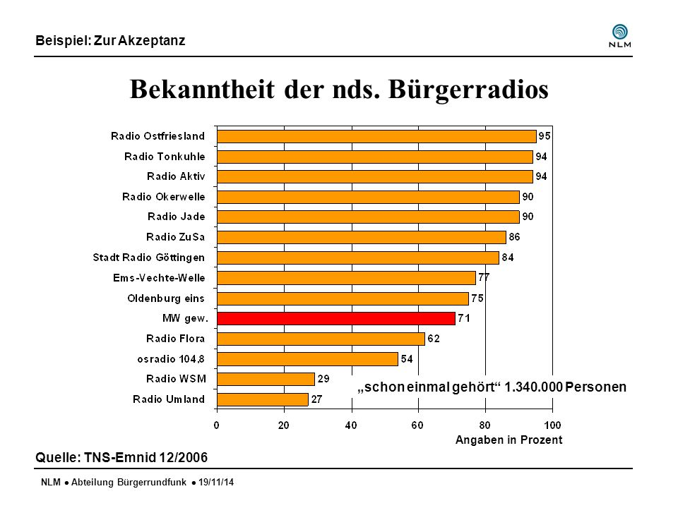 """NLM  Abteilung Bürgerrundfunk  19/11/14 Bekanntheit der nds. Bürgerradios Beispiel: Zur Akzeptanz Quelle: TNS-Emnid 12/2006 Angaben in Prozent """"scho"""