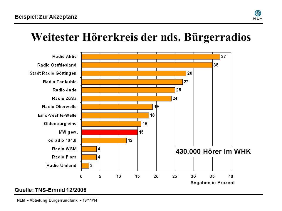 NLM  Abteilung Bürgerrundfunk  19/11/14 Weitester Hörerkreis der nds. Bürgerradios Quelle: TNS-Emnid 12/2006 Angaben in Prozent 430.000 Hörer im WHK