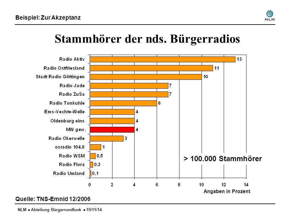NLM  Abteilung Bürgerrundfunk  19/11/14 Stammhörer der nds. Bürgerradios Quelle: TNS-Emnid 12/2006 Angaben in Prozent > 100.000 Stammhörer Beispiel: