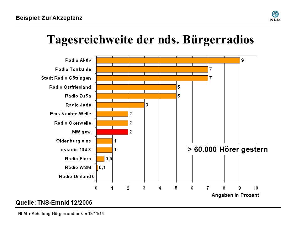NLM  Abteilung Bürgerrundfunk  19/11/14 Tagesreichweite der nds. Bürgerradios Quelle: TNS-Emnid 12/2006 Angaben in Prozent > 60.000 Hörer gestern Be