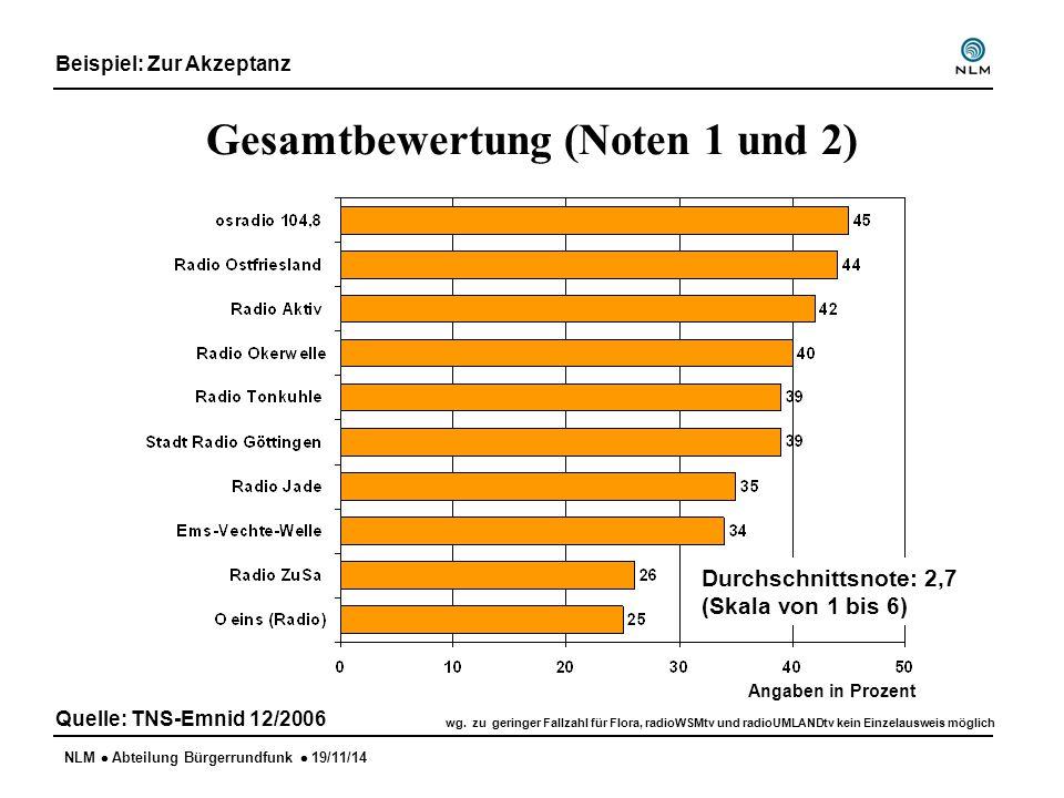 NLM  Abteilung Bürgerrundfunk  19/11/14 Gesamtbewertung (Noten 1 und 2) Quelle: TNS-Emnid 12/2006 wg. zu geringer Fallzahl für Flora, radioWSMtv und